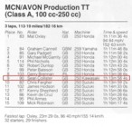 1985 250 Production TT results (from Motocourse 1986-86)